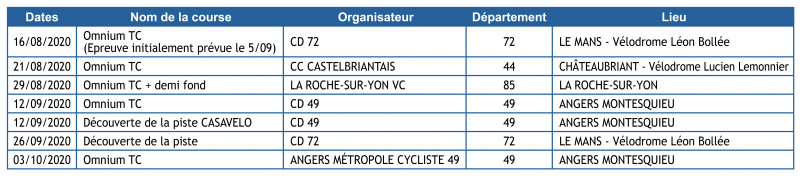 Calendrier Cycliste Pays De Loire 2021 Calendrier piste des vélodromes des Pays de la Loire